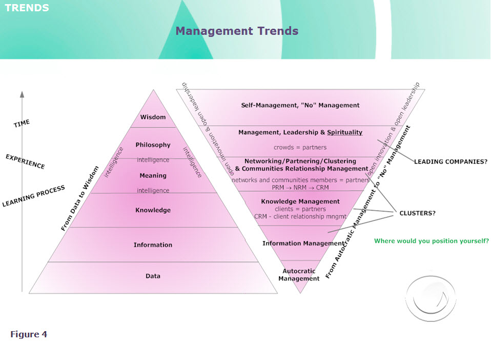 management trends wm